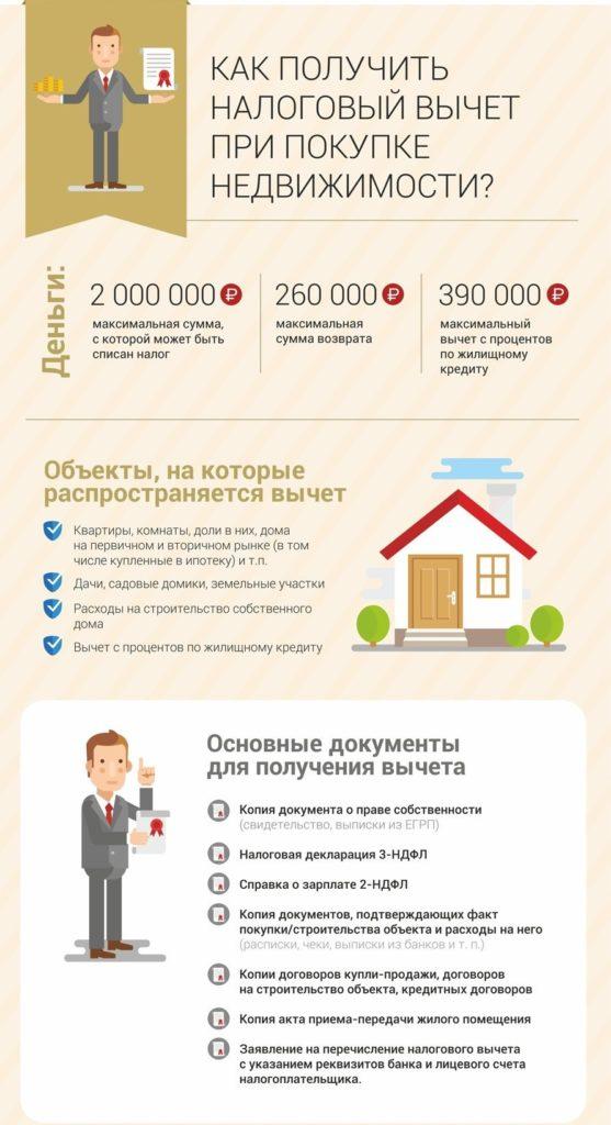 Какие налоговые выплаты при покупке квартиры