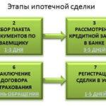 Этапы оформления ипотеки на жилье