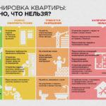 Что можно и нельзя при перепланировке квартиры