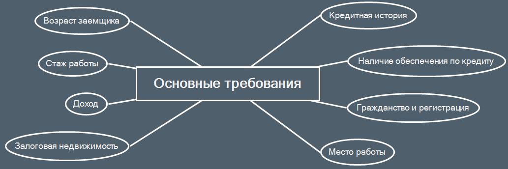 можно ли взять ипотеку если есть непогашенный кредит где лучше взять кредит форум украина