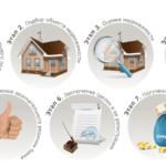 Процедура оформления ипотеки по этапам