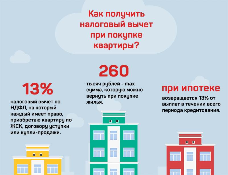 При покупки квартиры до 1 млн возвращается ли налог понял