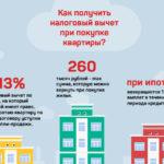 Налоговый вычет с покупки квартиры