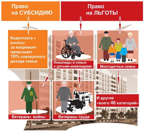 компенсация жкх инвалидам госуслуги